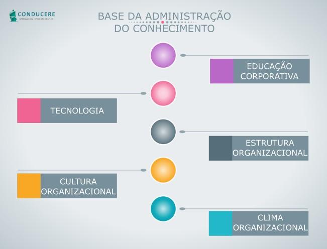 Base da administração do conhecimento