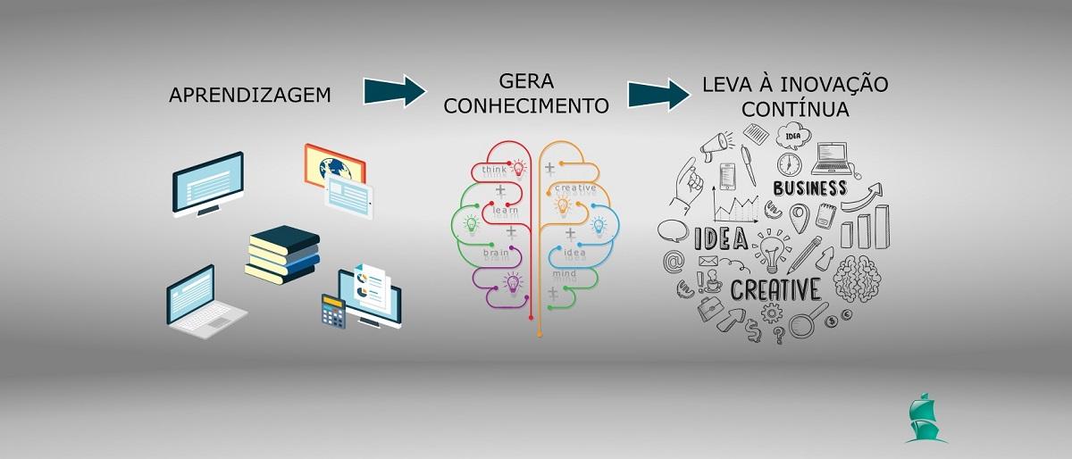 Apredizagem, criar conhecimento organizacional e inovação contínua
