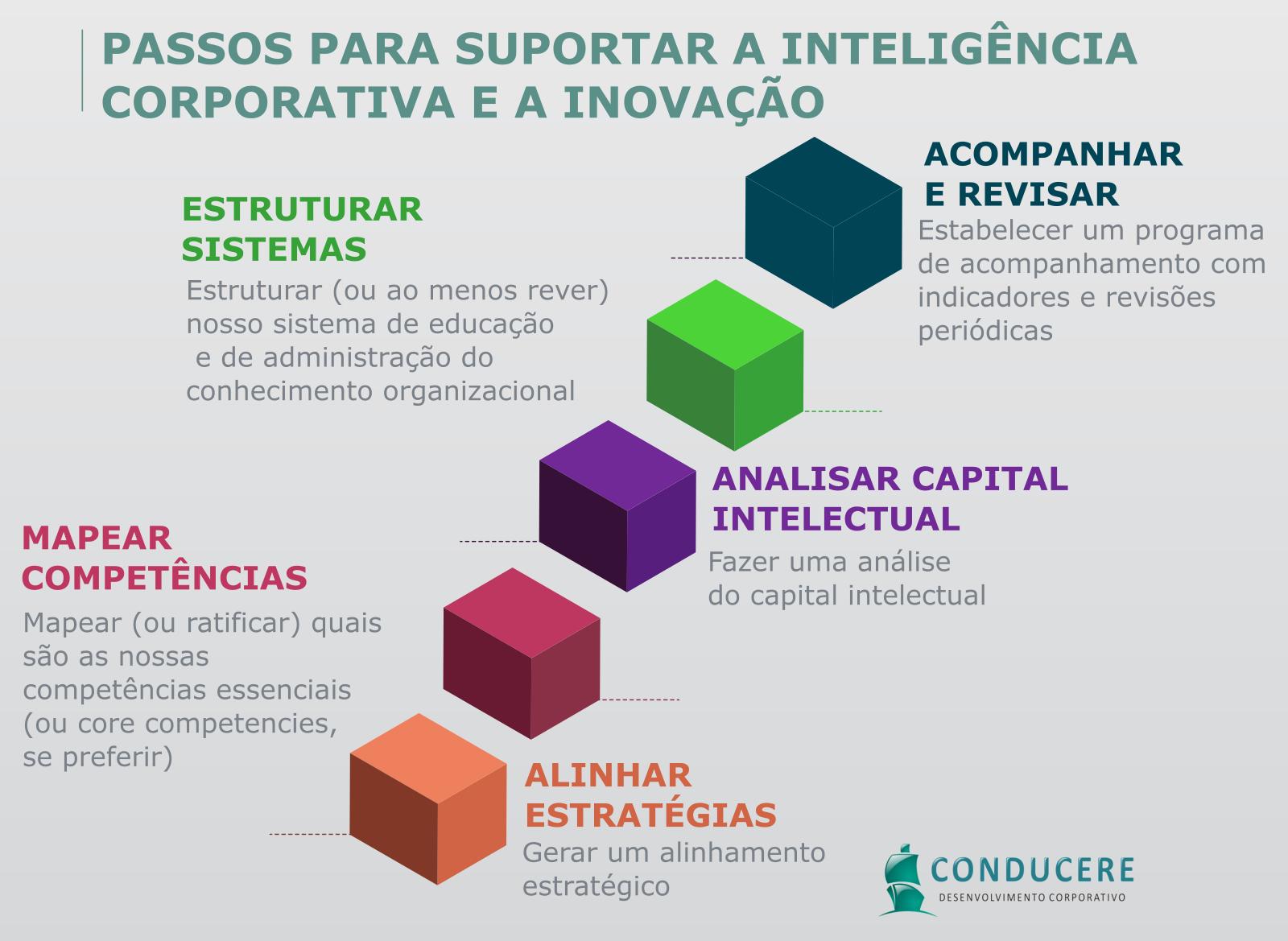 Passos para estruturar os sistemas de educação corporativa e administração do conhecimento