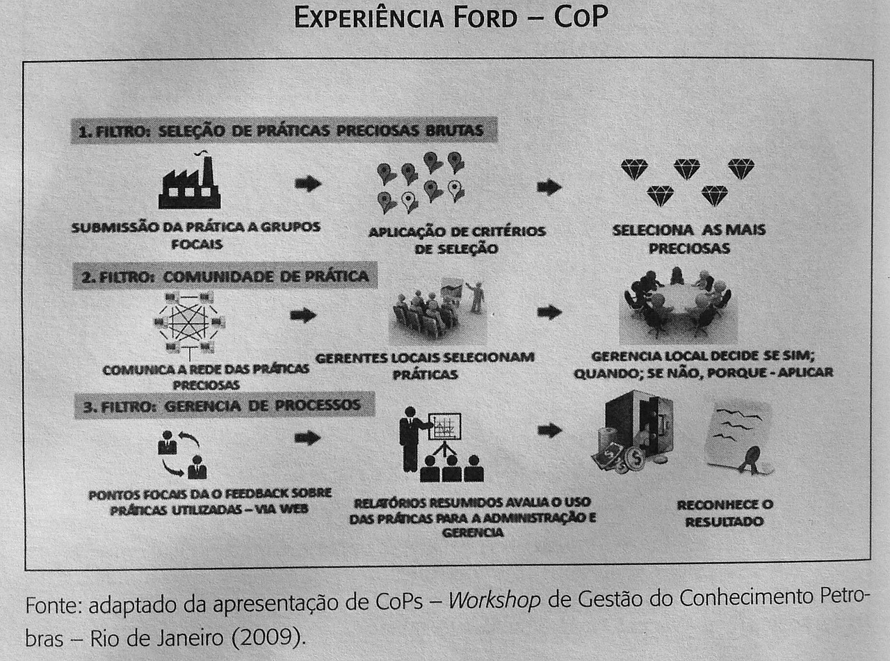 Experiência Ford - CoP