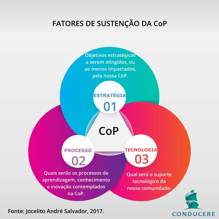 Fatores de sustentação da CoP
