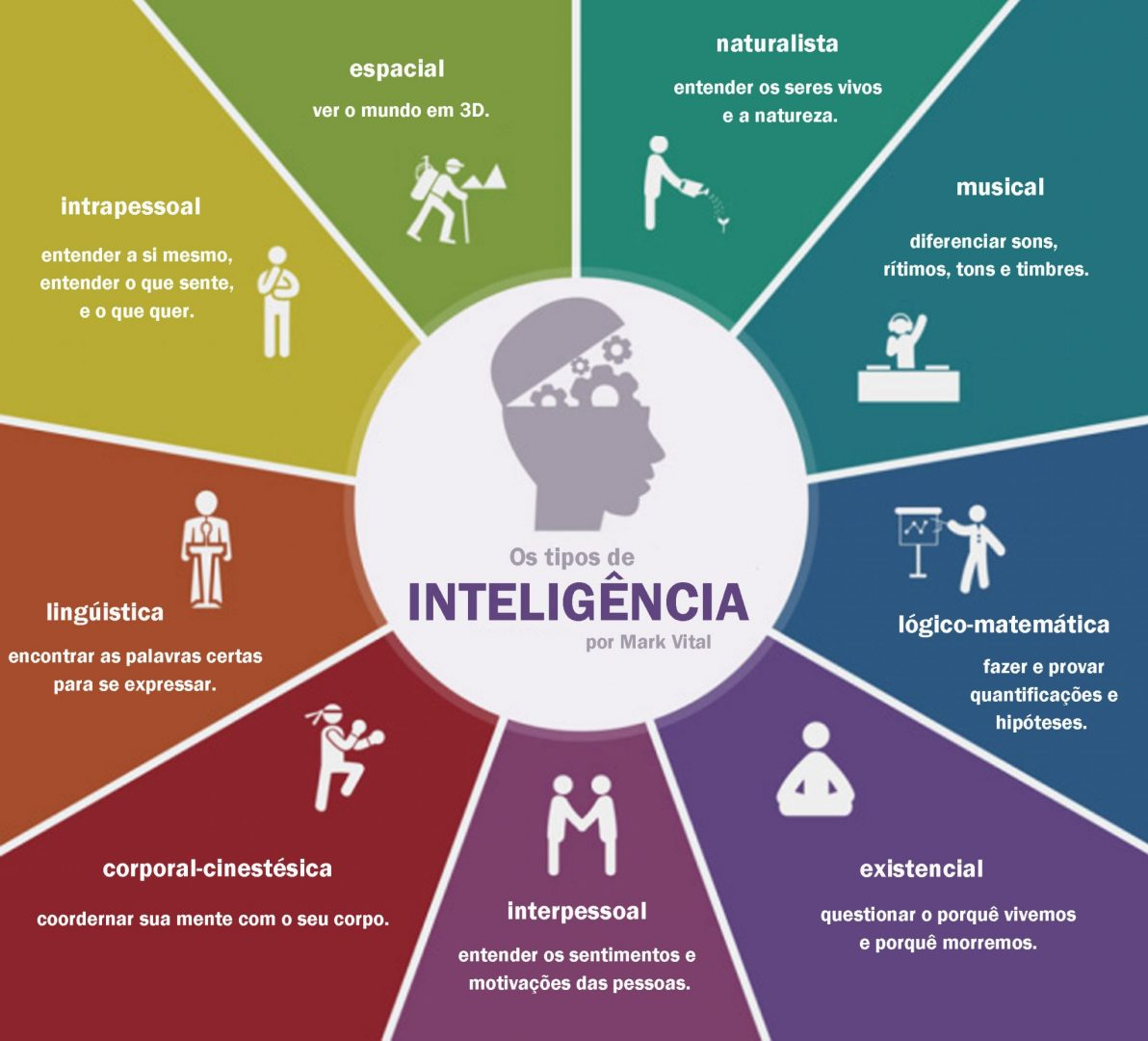 inteligência de Howard Gardner