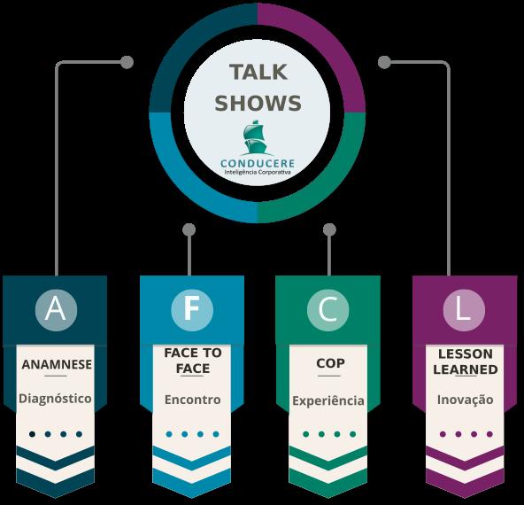 Conheça a metodologia dos Talk Shows da Conducere