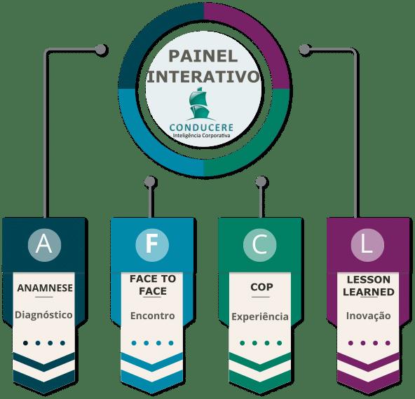 Metodologia Conducere para o Painel Interativo: aprendizado contínuo