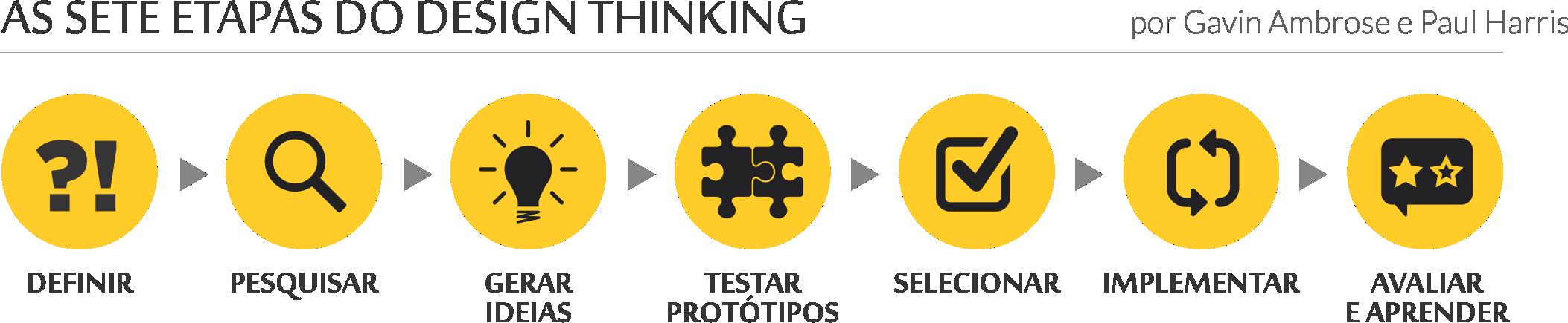 Investir em aprendizagem hoje com o design thinking