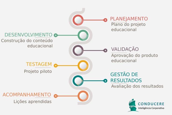 Processo da produção de conteúdo online